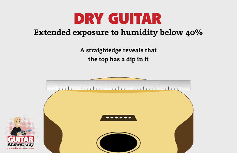 Dry Guitar - Extended exposure to humidity below 40%