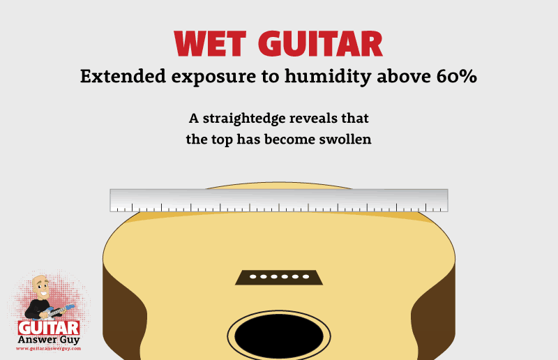 Signs of a Wet Guitar: Extended exposure to humidity over 60%