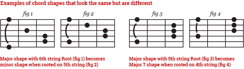 Thinking a chord shape makes the same chord when it starts on a different string