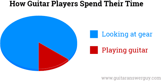 How Guitar Players Spend Their Time: 90% looking at gear, 10% playing guitar